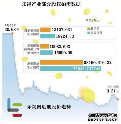 """乐视多产业股权变态赤月传说2私服拍卖 贾跃亭遭""""清仓"""""""